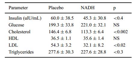 """美科学家发现天然""""血管黄金""""CELFULL NADH"""