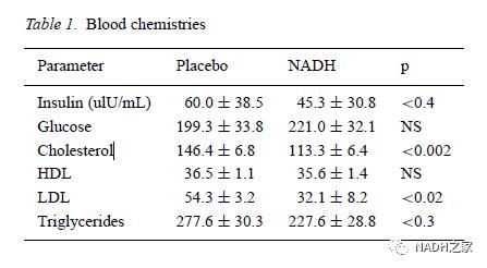 赛立复NADH的七个强大功能是什么?