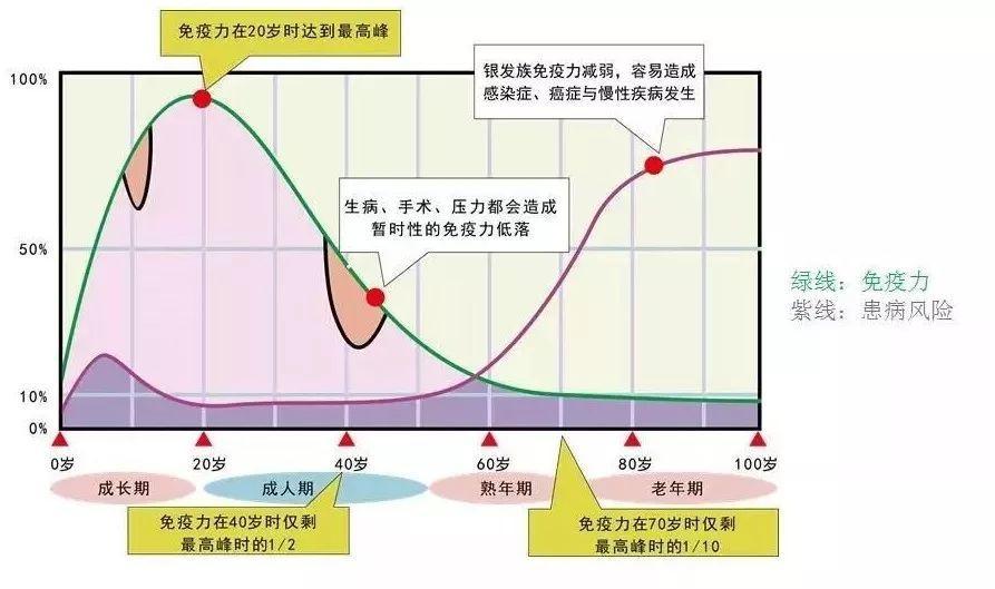 钟南山:免疫力是最好的医生,如何唤醒它?