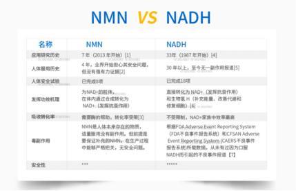 NMN VS NADH